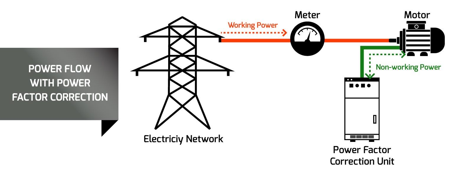 How Power Factor Correction can Benefit Your Business   Energy